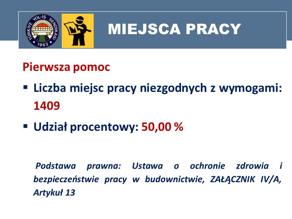 MIEJSCA PRACY Pierwsza pomoc Liczba miejsc pracy niezgodnych z wymogami: 1409 Udział procentowy: 50,00 % Podstawa prawna: Ustawa o ochronie zdrowia i