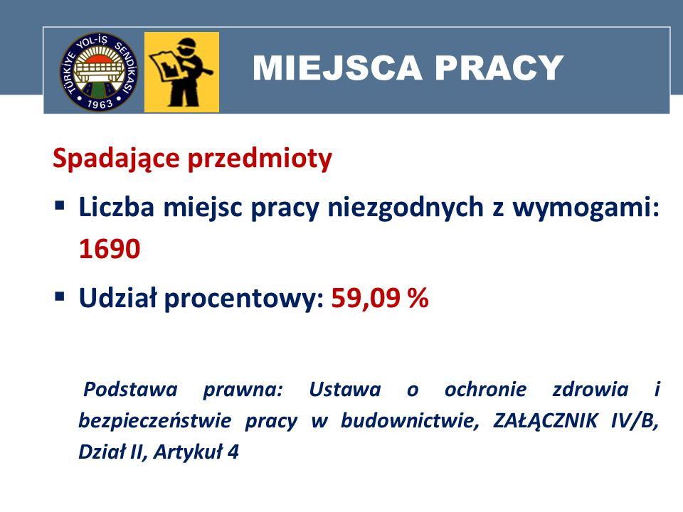 MIEJSCA PRACY Spadające przedmioty Liczba miejsc pracy niezgodnych z wymogami: 1690 Udział procentowy: 59,09 % Podstawa prawna: Ustawa o ochronie zdro