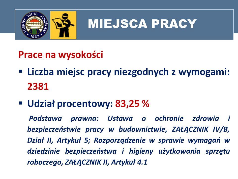 MIEJSCA PRACY Prace na wysokości Liczba miejsc pracy niezgodnych z wymogami: 2381 Udział procentowy: 83,25 % Podstawa prawna: Ustawa o ochronie zdrowi