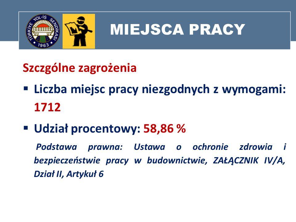 MIEJSCA PRACY Szczgólne zagrożenia Liczba miejsc pracy niezgodnych z wymogami: 1712 Udział procentowy: 58,86 % Podstawa prawna: Ustawa o ochronie zdro