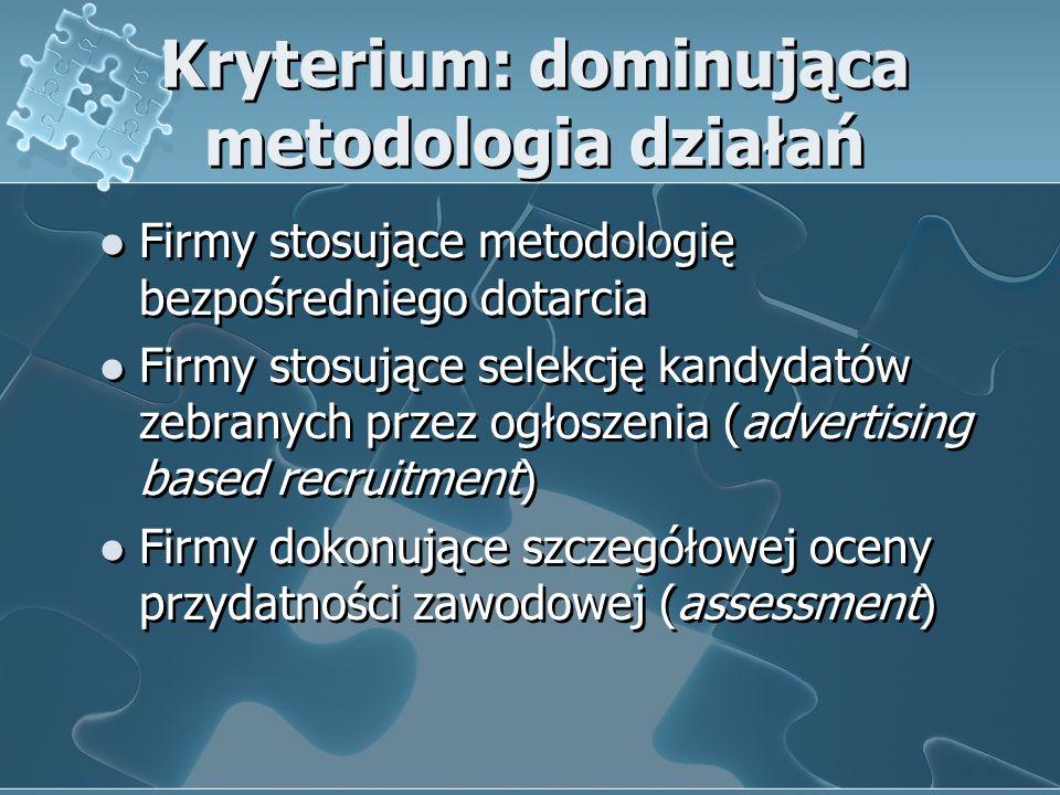 Kryterium: dominująca metodologia działań Firmy stosujące metodologię bezpośredniego dotarcia Firmy stosujące selekcję kandydatów zebranych przez ogło