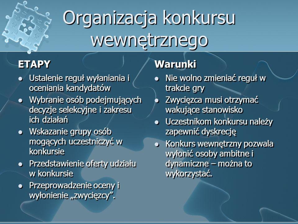 Organizacja konkursu wewnętrznego ETAPY Ustalenie reguł wyłaniania i oceniania kandydatów Wybranie osób podejmujących decyzje selekcyjne i zakresu ich