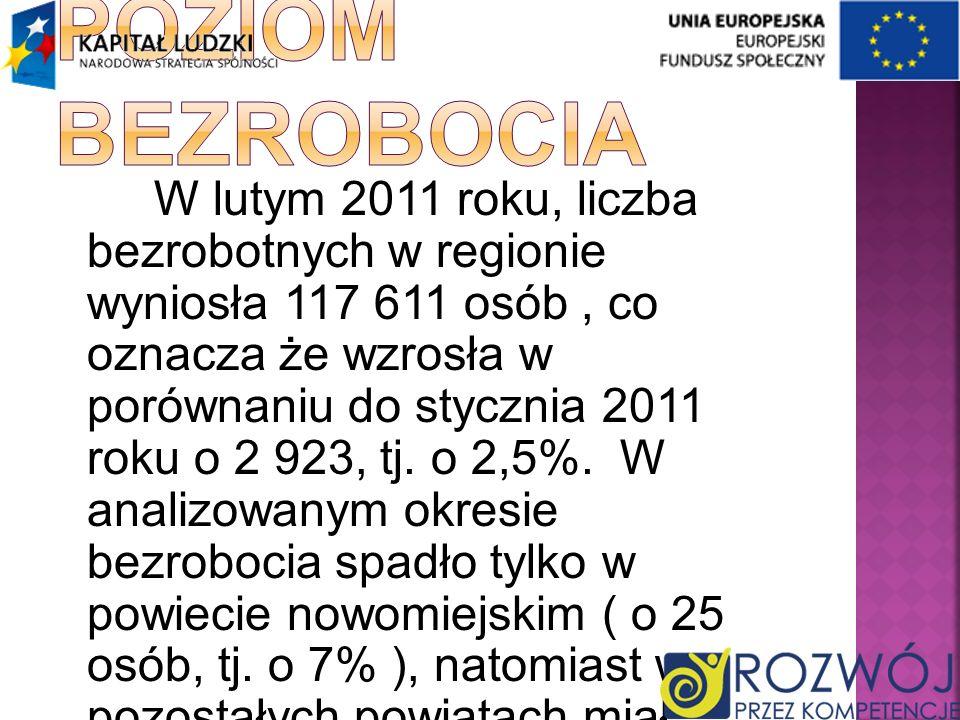 W lutym 2011 roku, liczba bezrobotnych w regionie wyniosła 117 611 osób, co oznacza że wzrosła w porównaniu do stycznia 2011 roku o 2 923, tj. o 2,5%.