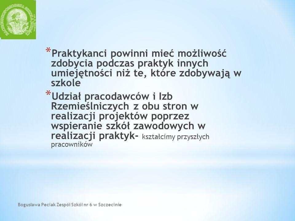 Bogusława Peciak Zespół Szkół nr 6 w Szczecinie * Praktykanci powinni mieć możliwość zdobycia podczas praktyk innych umiejętności niż te, które zdobyw