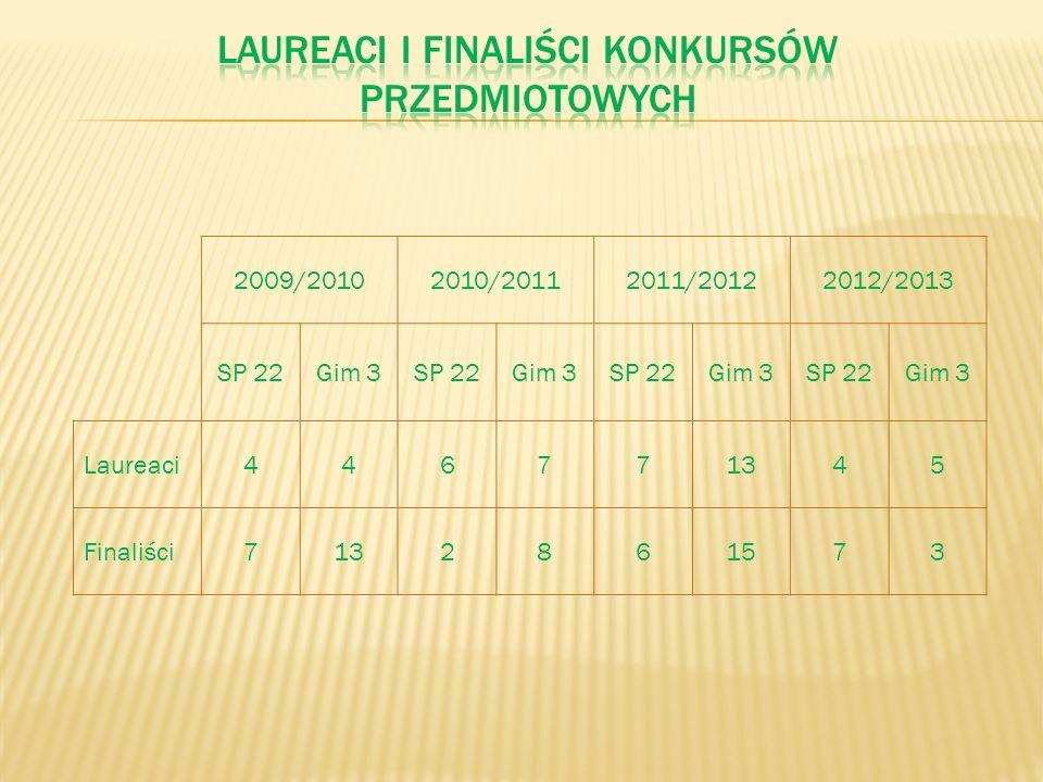 2009/20102010/20112011/20122012/2013 SP 22Gim 3SP 22Gim 3SP 22Gim 3SP 22Gim 3 Laureaci446771345 Finaliści7132861573