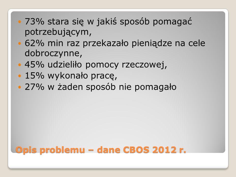 Opis problemu – dane CBOS 2000 r.Jak Polacy pomagają.
