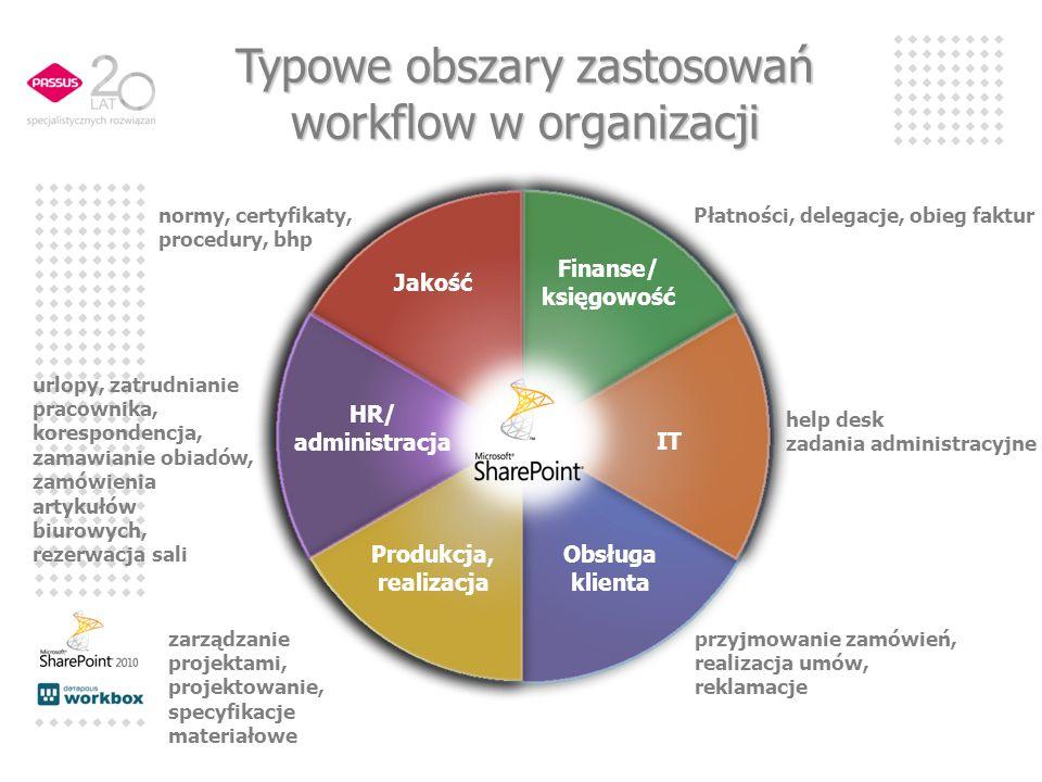 HR/ administracja Produkcja, realizacja Typowe obszary zastosowań workflow w organizacji IT Obsługa klienta Finanse/ księgowość Jakość help desk zadan