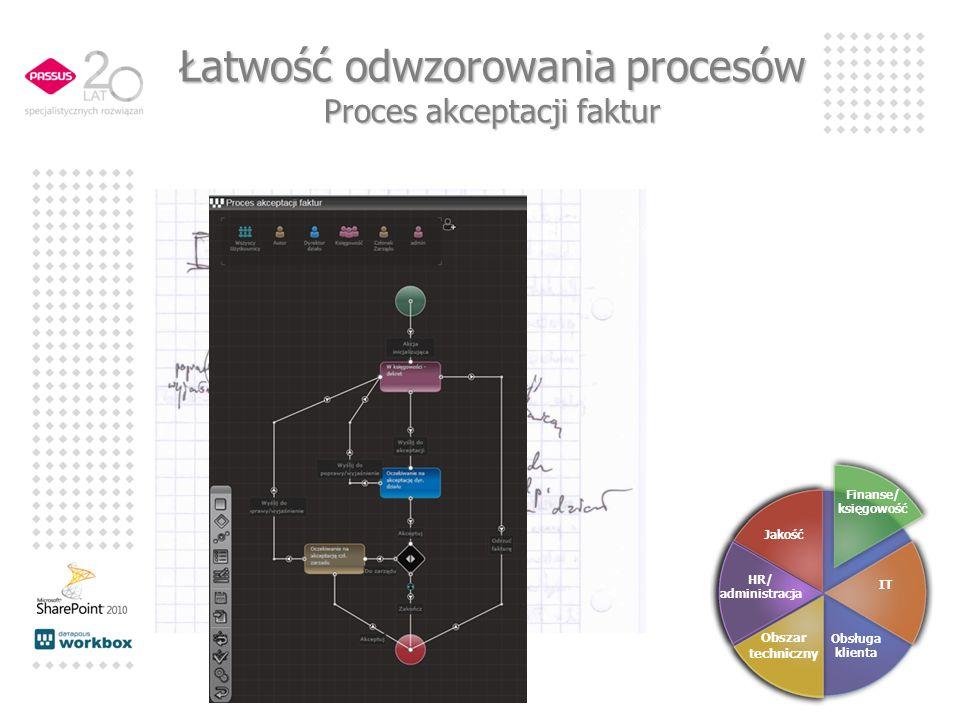 Łatwość odwzorowania procesów Proces akceptacji faktur HR/ administracja Obszar techniczny IT Obsługa klienta Finanse/ księgowość Jakość