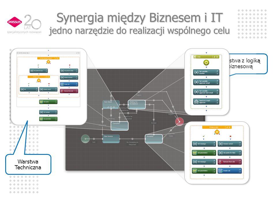 Warstwa z logiką biznesową Warstwa Techniczna Synergia między Biznesem i IT jedno narzędzie do realizacji wspólnego celu