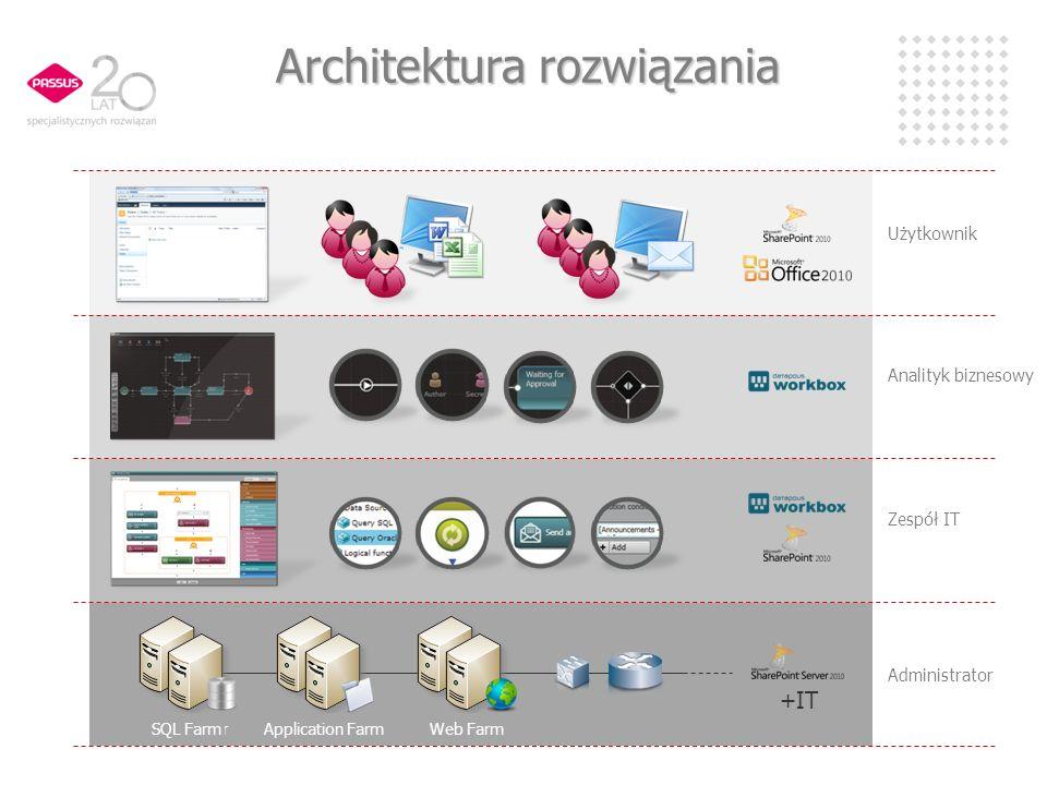 Architektura rozwiązania Administrator Zespół IT Analityk biznesowy Użytkownik +IT SQL Server Application Server Web Server SQL FarmApplication FarmWe