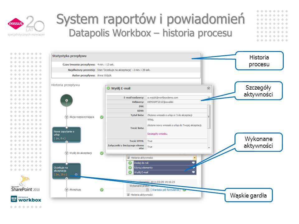System raportów i powiadomień Datapolis Workbox – historia procesu Historia procesu Wąskie gardła Wykonane aktywności Szczegóły aktywności