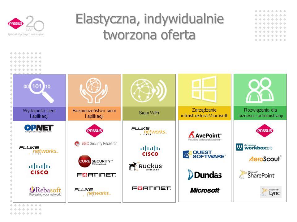 Elastyczna, indywidualnie tworzona oferta Wydajność sieci i aplikacji Bezpieczeństwo sieci i aplikacji Rozwiązania dla biznesu i administracji Zarządz