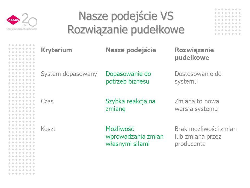 Nasze podejście VS Rozwiązanie pudełkowe KryteriumNasze podejścieRozwiązanie pudełkowe System dopasowanyDopasowanie do potrzeb biznesu Dostosowanie do