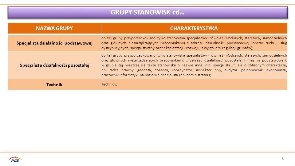 7 GURPY STANOWISK cd… Szczegółowy wykaz stanowisk pracy występujących w poszczególnych Oddziałach PGE Dystrybucja S.A., wraz z przyporządkowaniem do konkretnej grupy, stanowi załącznik do niniejszej prezentacji.