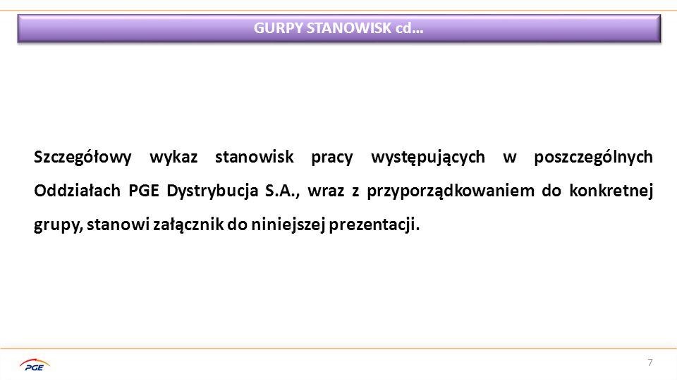 7 GURPY STANOWISK cd… Szczegółowy wykaz stanowisk pracy występujących w poszczególnych Oddziałach PGE Dystrybucja S.A., wraz z przyporządkowaniem do k