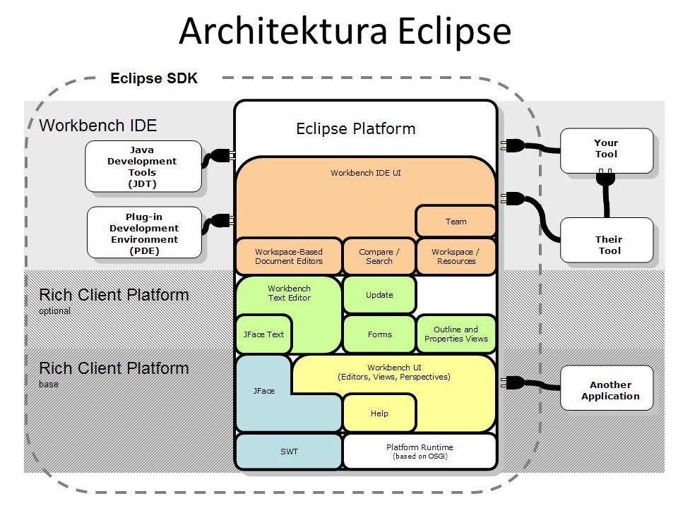 Główna siła platformy czyli wtyczki Eclipse jest platformą wzbogacaną za pomocą wtyczek – pluginów.