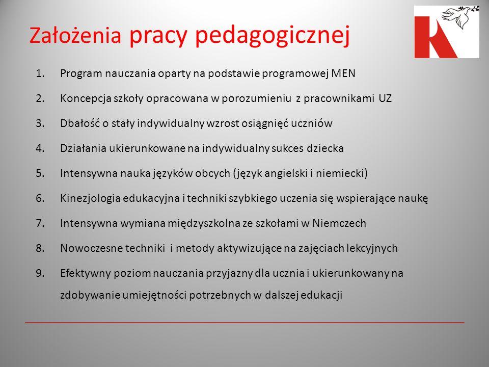 Założenia pracy pedagogicznej 1.Program nauczania oparty na podstawie programowej MEN 2.Koncepcja szkoły opracowana w porozumieniu z pracownikami UZ 3.Dbałość o stały indywidualny wzrost osiągnięć uczniów 4.Działania ukierunkowane na indywidualny sukces dziecka 5.Intensywna nauka języków obcych (język angielski i niemiecki) 6.Kinezjologia edukacyjna i techniki szybkiego uczenia się wspierające naukę 7.Intensywna wymiana międzyszkolna ze szkołami w Niemczech 8.Nowoczesne techniki i metody aktywizujące na zajęciach lekcyjnych 9.Efektywny poziom nauczania przyjazny dla ucznia i ukierunkowany na zdobywanie umiejętności potrzebnych w dalszej edukacji