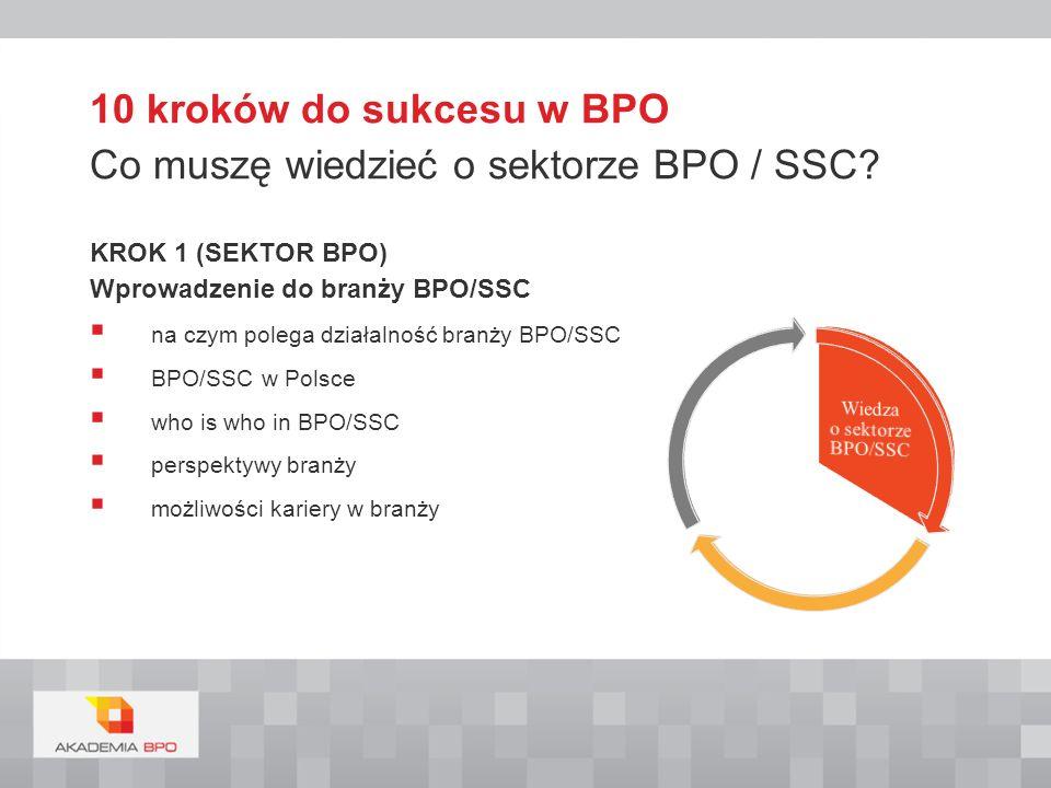 KROK 2 Narzędzia informatyczne podstawowe narzędzia informatyczne praca w zespołach wirtualnych bezpieczeństwo danych cyfrowych i informacji KROK 3 Podstawy zachowań na rynku pracy techniki poszukiwania pracy podstawy Prawa Pracy 10 kroków do sukcesu w BPO Jak się odnaleźć w korporacji?