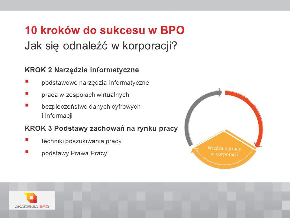 KROK 4 Zachowania w biznesie (etyka, kultura osobista etc…) praca w zespołach wirtualnych - zagadnienia podstawowe - strój w pracy - asertywność - odporność na stres - life balance - praca w grupie, - asertywność w pracy podstawy etyki w biznesie praca w środowisku wielokulturowym 10 kroków do sukcesu w BPO Jak się odnaleźć w korporacji.