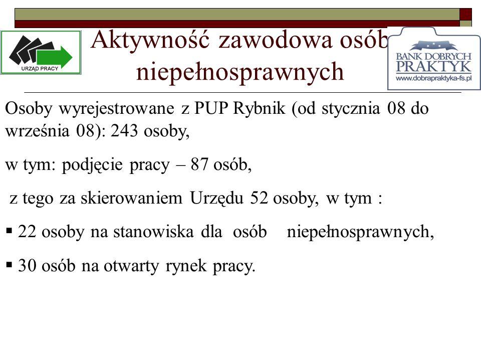 Aktywność zawodowa osób niepełnosprawnych Osoby wyrejestrowane z PUP Rybnik (od stycznia 08 do września 08): 243 osoby, w tym: podjęcie pracy – 87 osó