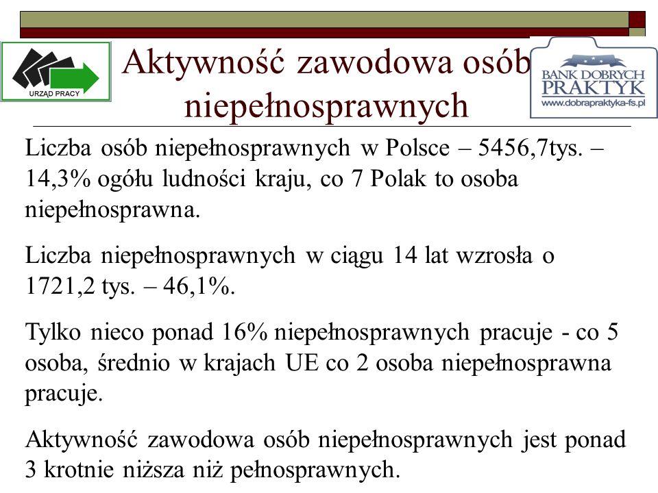 Aktywność zawodowa osób niepełnosprawnych Liczba osób niepełnosprawnych w Polsce – 5456,7tys. – 14,3% ogółu ludności kraju, co 7 Polak to osoba niepeł