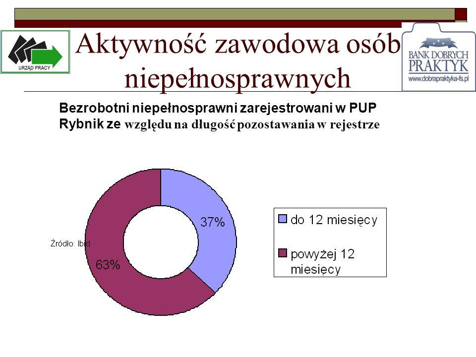 Aktywność zawodowa osób niepełnosprawnych Bezrobotni niepełnosprawni zarejestrowani w PUP Rybnik ze względu na długość pozostawania w rejestrze Źródło