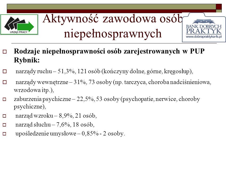 Aktywność zawodowa osób niepełnosprawnych Rodzaje niepełnosprawności osób zarejestrowanych w PUP Rybnik: narządy ruchu – 51,3%, 121 osób (kończyny dol