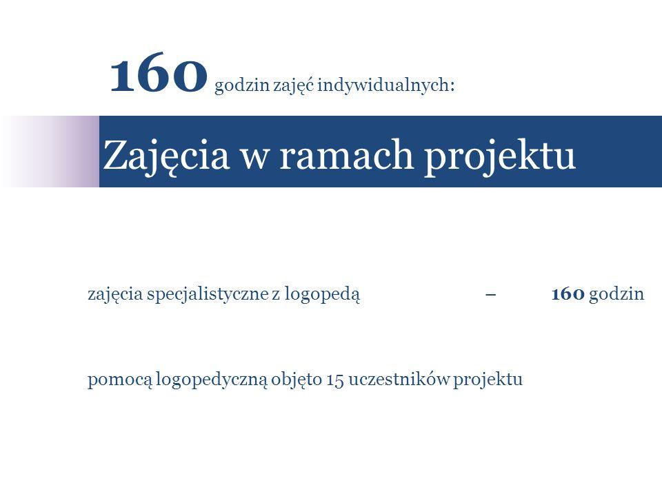 zajęcia specjalistyczne z logopedą– 160 godzin pomocą logopedyczną objęto 15 uczestników projektu Zajęcia w ramach projektu 160 godzin zajęć indywidua