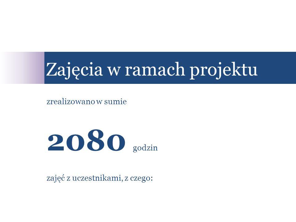 zrealizowano w sumie 2080 godzin zajęć z uczestnikami, z czego: Zajęcia w ramach projektu