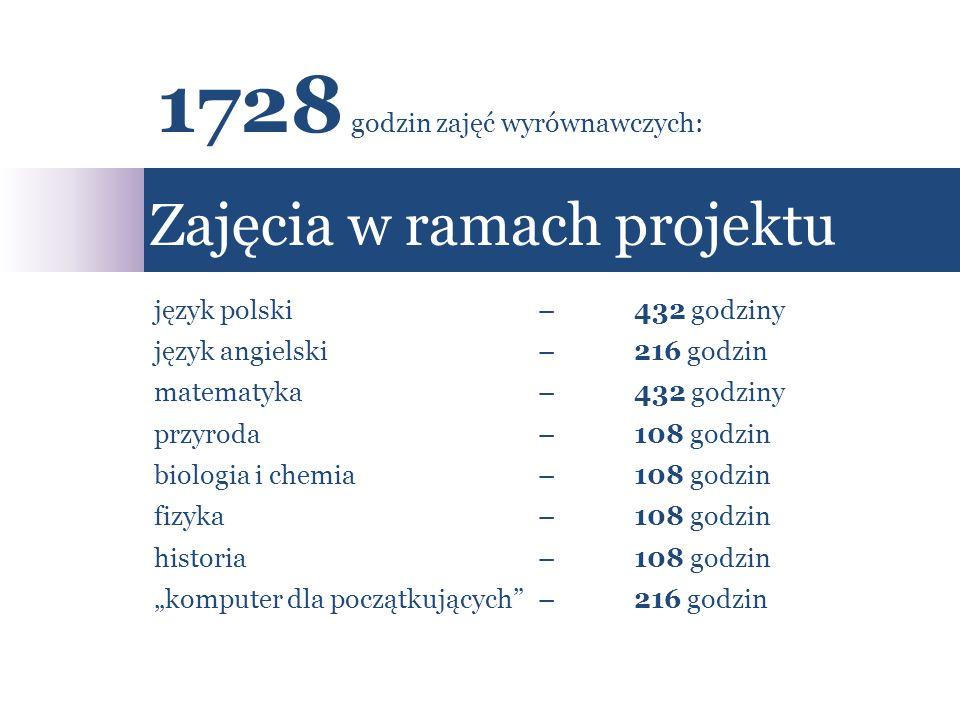 język polski – 432 godziny język angielski – 216 godzin matematyka– 432 godziny przyroda– 108 godzin biologia i chemia– 108 godzin fizyka– 108 godzin