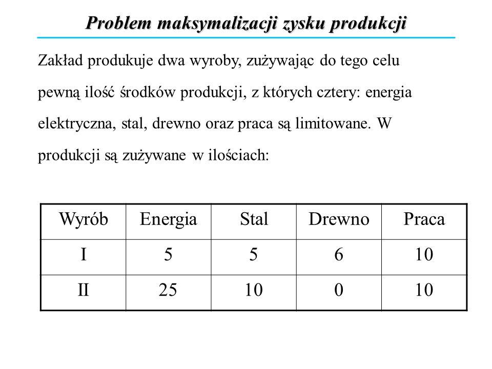 Problem maksymalizacji zysku produkcji Zakład produkuje dwa wyroby, zużywając do tego celu pewną ilość środków produkcji, z których cztery: energia el
