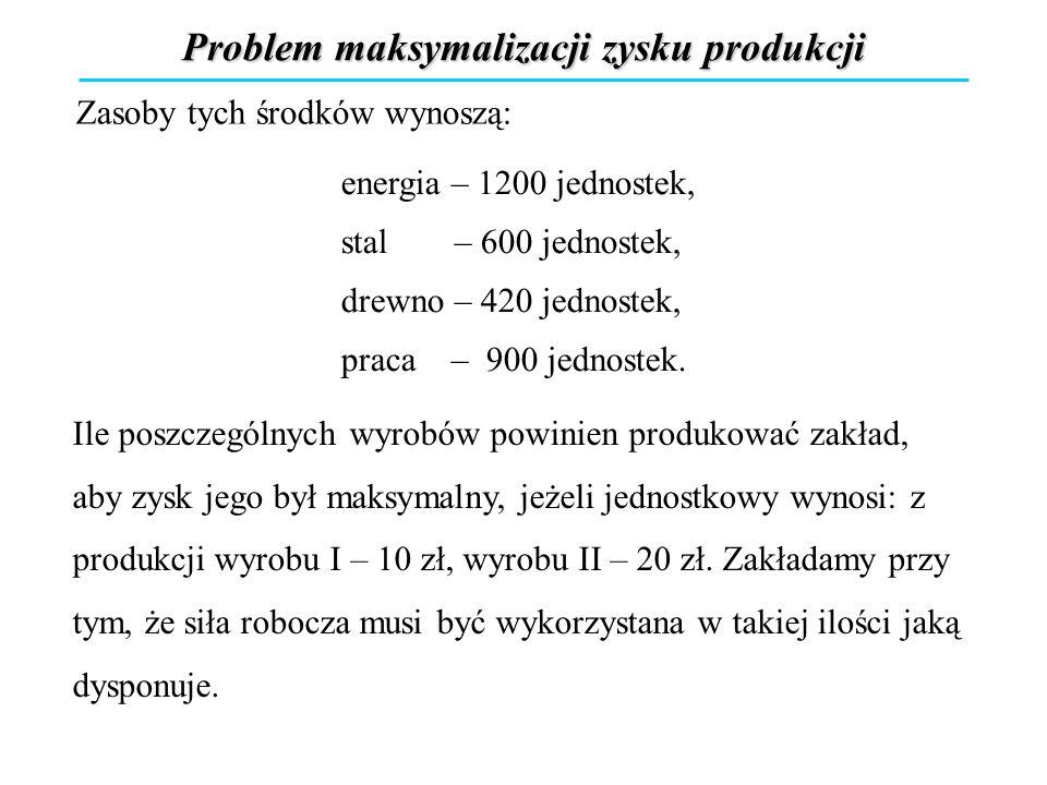 Problem maksymalizacji zysku produkcji Zasoby tych środków wynoszą: energia – 1200 jednostek, stal – 600 jednostek, drewno – 420 jednostek, praca – 90
