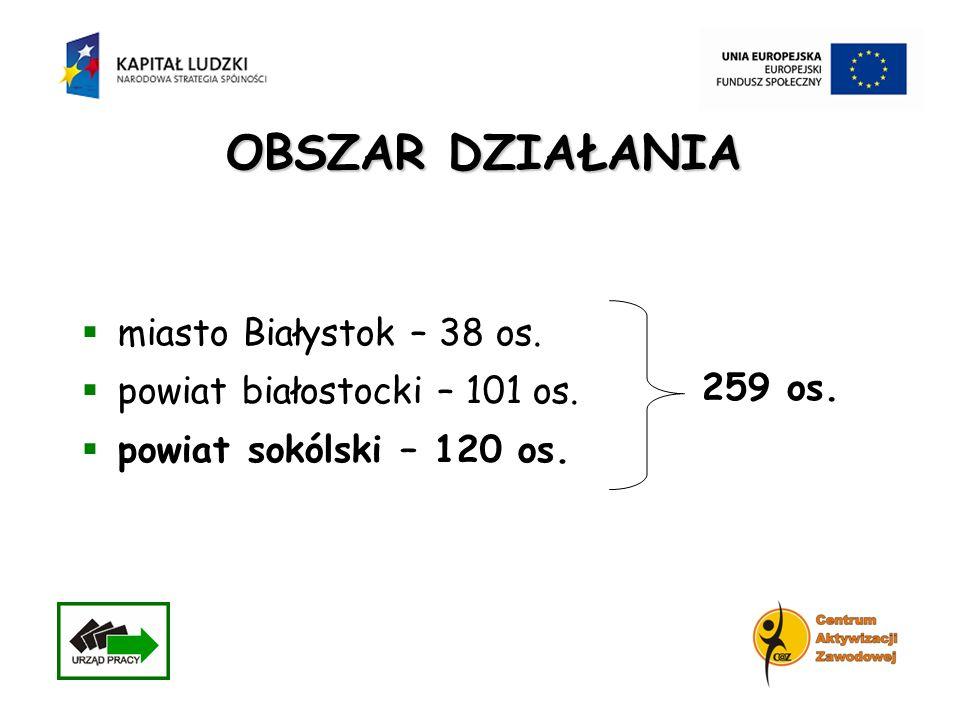 miasto Białystok – 38 os. powiat białostocki – 101 os. powiat sokólski – 120 os. OBSZAR DZIAŁANIA 259 os.