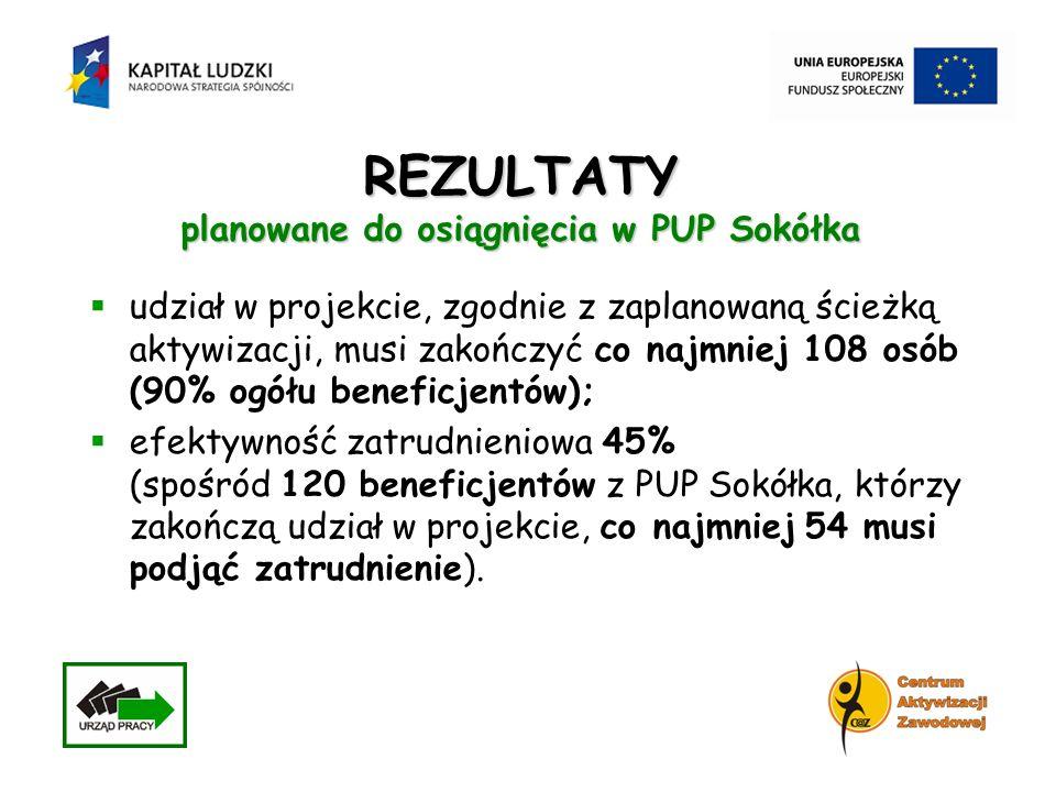 REZULTATY planowane do osiągnięcia w PUP Sokółka udział w projekcie, zgodnie z zaplanowaną ścieżką aktywizacji, musi zakończyć co najmniej 108 osób (9