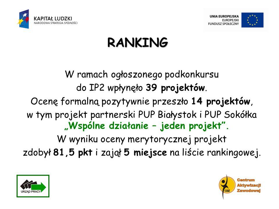 W ramach ogłoszonego podkonkursu do IP2 wpłynęło 39 projektów. Ocenę formalną pozytywnie przeszło 14 projektów, w tym projekt partnerski PUP Białystok