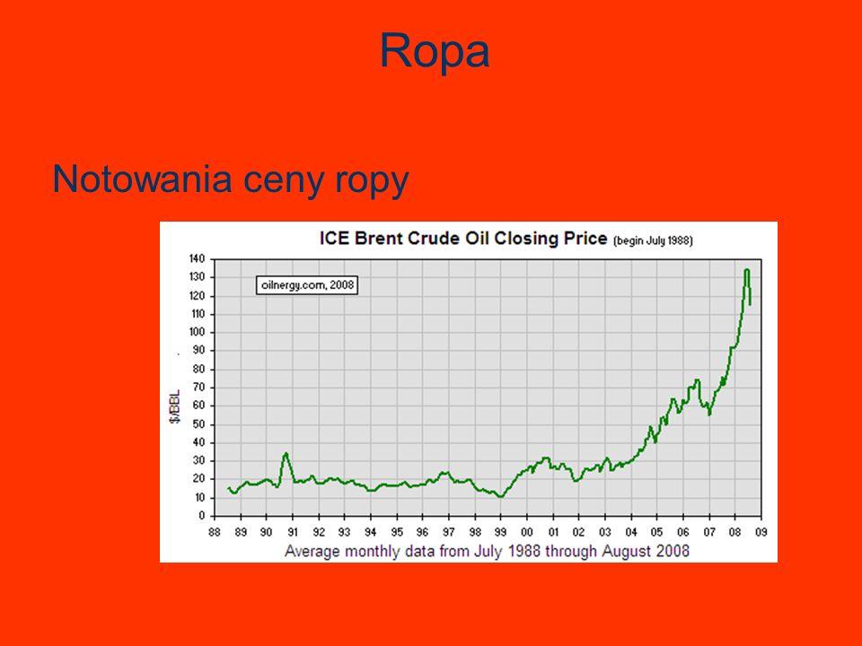 Ropa Notowania ceny ropy