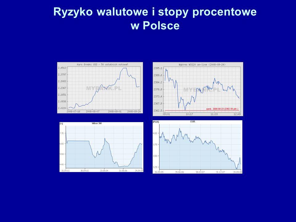 Ryzyko walutowe i stopy procentowe w Polsce