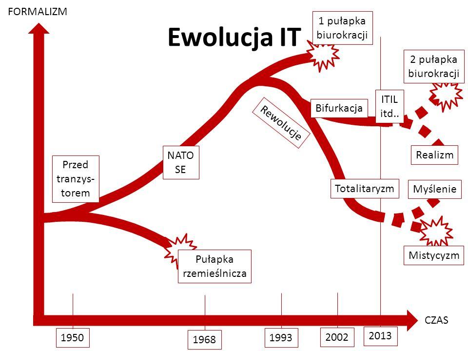 Post-agilism: wybór najlepszego rozwiązania http://victo.eu/kkio2013/post_agilism.ppsx Bogdan Bereza 10 (62) Ewolucja IT FORMALIZM CZAS 1950 1968 1993