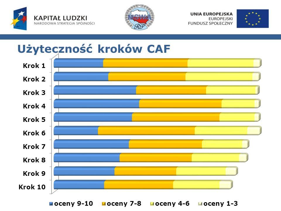 Użyteczność kroków CAF