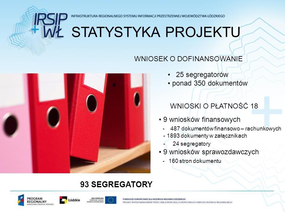 STATYSTYKA PROJEKTU WNIOSEK O DOFINANSOWANIE 25 segregatorów ponad 350 dokumentów WNIOSKI O PŁATNOŚĆ 18 9 wniosków finansowych - 487 dokumentów finans