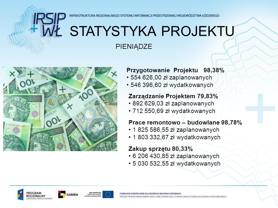 STATYSTYKA PROJEKTU PIENIĄDZE Przygotowanie Projektu 98,38% 554 626,00 zł zaplanowanych 546 396,60 zł wydatkowanych Zarządzanie Projektem 79,83% 892 6