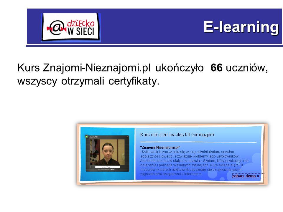 E-learning Kurs Znajomi-Nieznajomi.pl ukończyło 66 uczniów, wszyscy otrzymali certyfikaty.