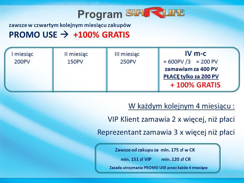 zawsze w czwartym kolejnym miesiącu zakupów PROMO USE +100% GRATIS W każdym kolejnym 4 miesiącu : VIP Klient zamawia 2 x więcej, niż płaci Reprezentan