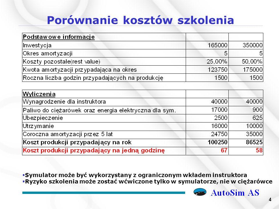 15 AS 1300 – Podstawowy produkt AutoSim na rynek europejski
