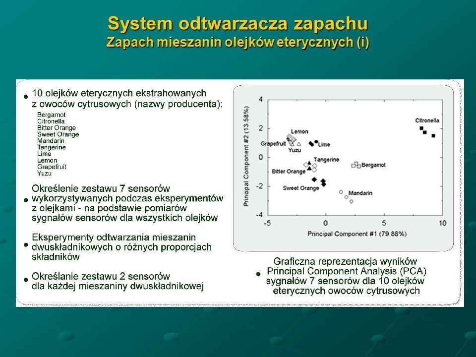 System odtwarzacza zapachu Zapach mieszanin olejków eterycznych (i)