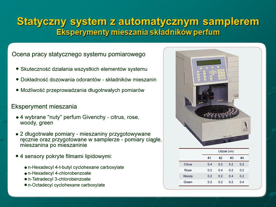 Statyczny system z automatycznym samplerem Eksperymenty mieszania składników perfum