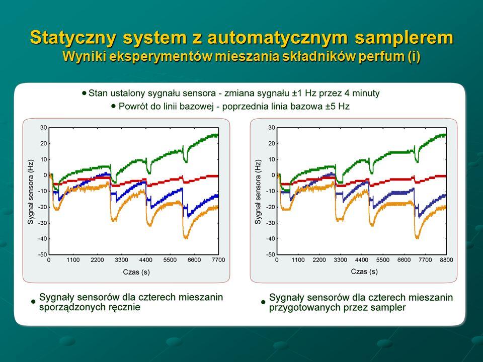 Statyczny system z automatycznym samplerem Wyniki eksperymentów mieszania składników perfum (i)