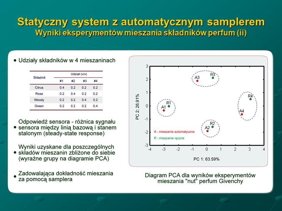 Statyczny system z automatycznym samplerem Wyniki eksperymentów mieszania składników perfum (ii)