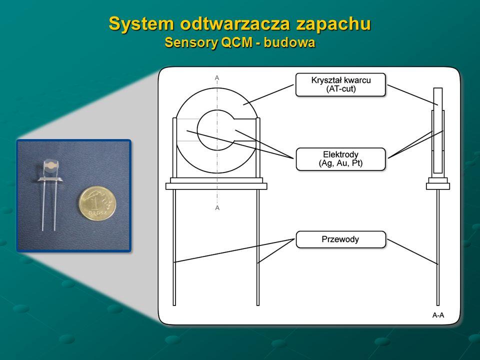 System odtwarzacza zapachu Sensory QCM - budowa