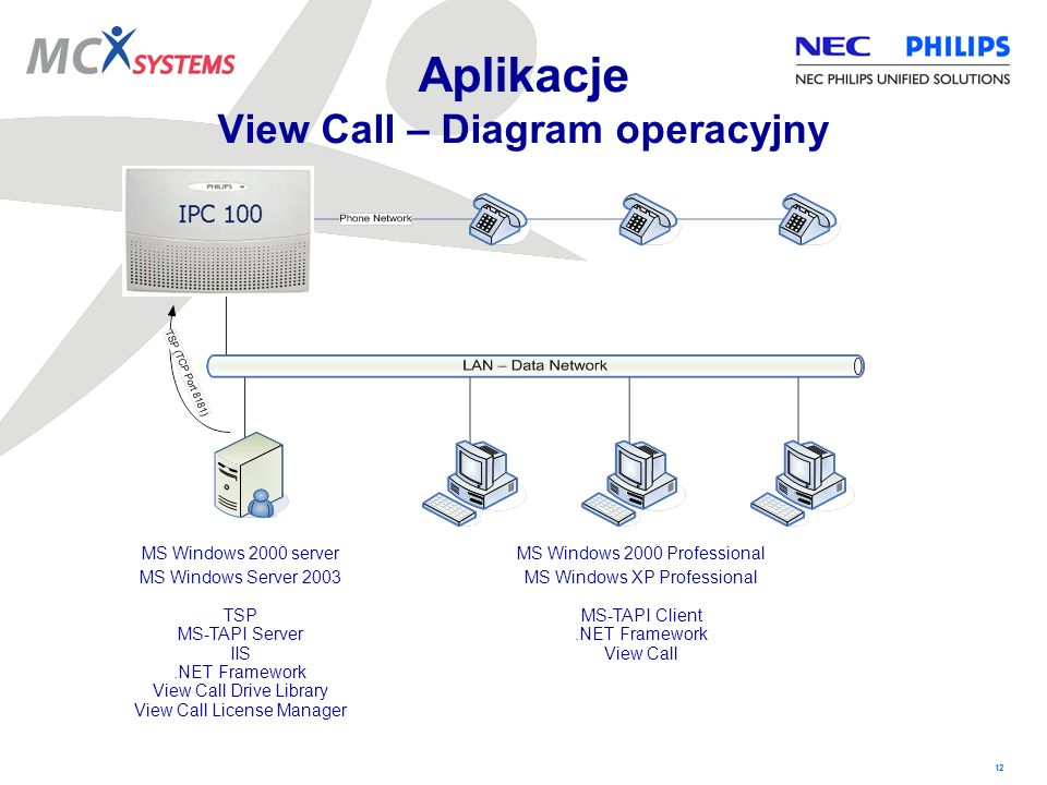 12 Aplikacje View Call – Diagram operacyjny MS Windows 2000 server MS Windows Server 2003 TSP MS-TAPI Server IIS.NET Framework View Call Drive Library